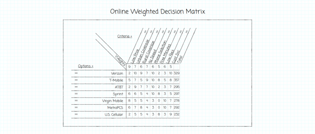 Online Weighted Decision Matrix 2014-06-17 17-54-08